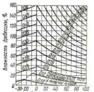 Теплопроводность древесины и других строительных материалов