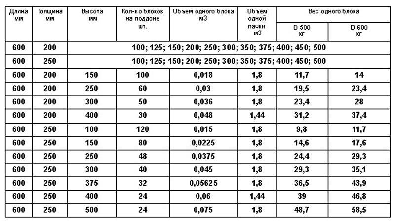 вес газосиликатных блоков