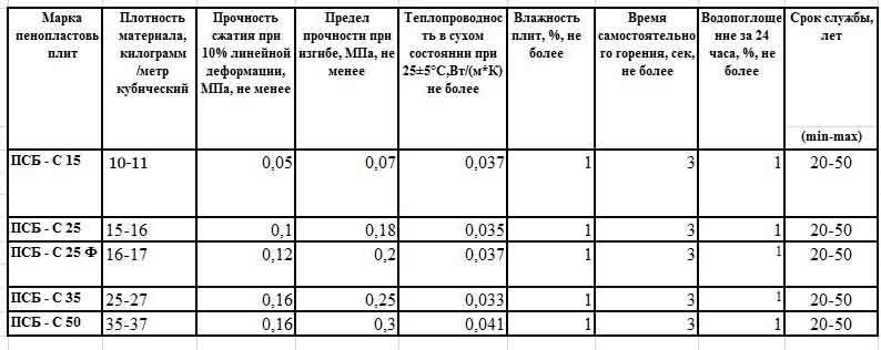рассчитана предел прочности пенополистирола на сжатие должно быть комплексным