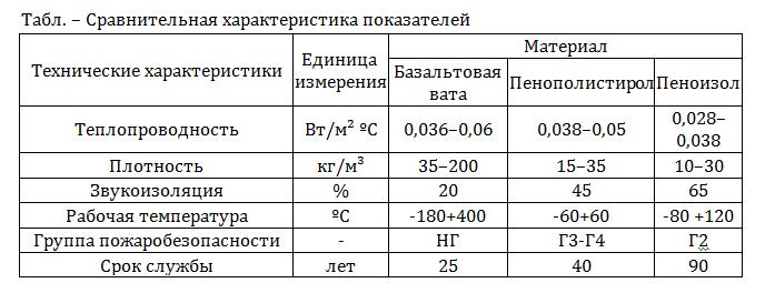 пеноизол характеристика
