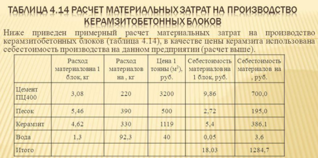 калькулятор пропорции керамзитобетона